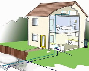 Водоснабжение загородного дома стоимость