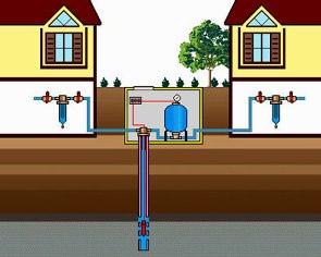 Водоснабжение загородного дома фильтр