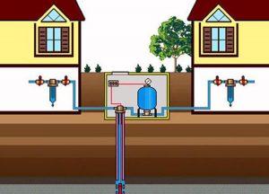 Водоснабжение загородного дома с помощью колодца
