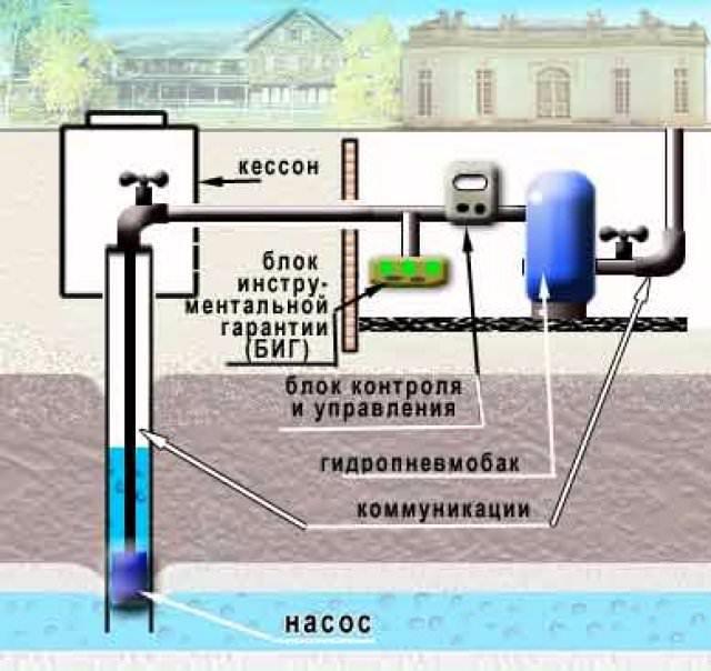 Групповое (коллективное) водоснабжение