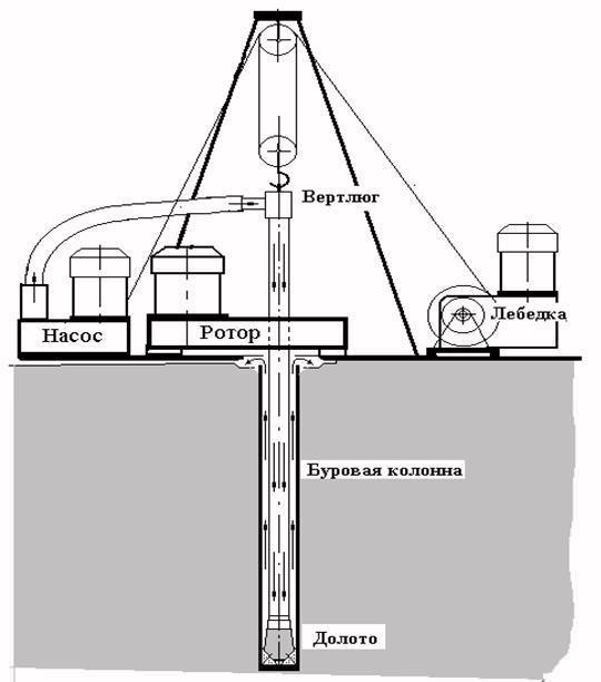 Роторное бурение скважины