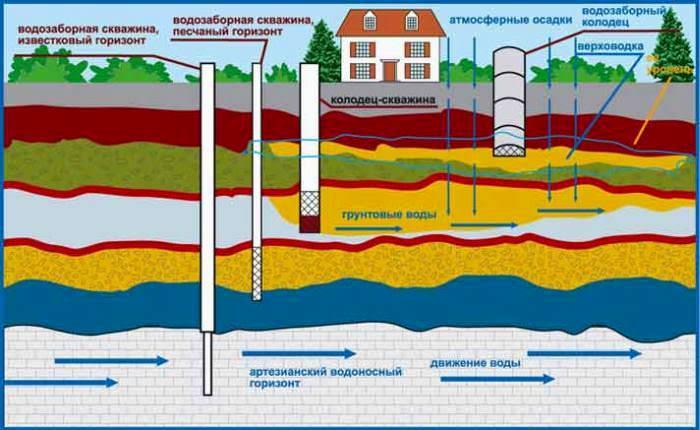 Бурение скважин на воду в Московской области схема